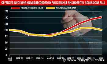 Knife crime offences soared six per cent last year to go above 50,000 for first time