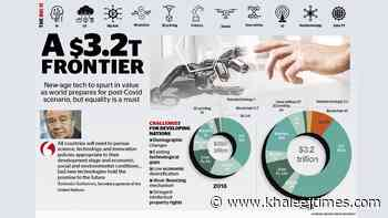 Frontier tech to hit $3.2T, but equal access a challenge - Khaleej Times