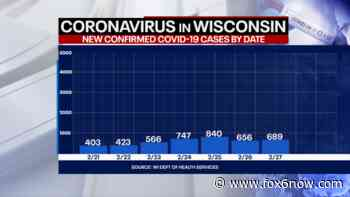 Wisconsin DHS: Coronavirus cases up 689, deaths up 13 - FOX 6 Milwaukee