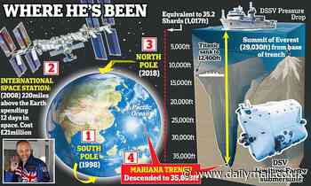 British adventurer sets record after travelling to space and now the deepest underwater trench