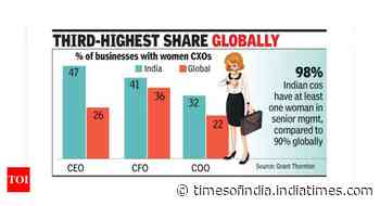 39% Indian companies have women CXOs