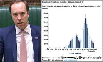 Covid cases continue to drop in England but speed of decline has SLOWED