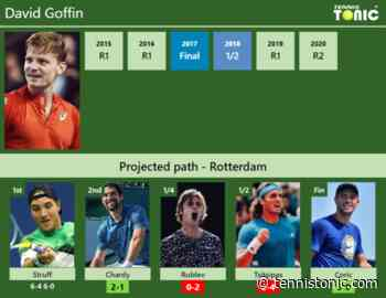[UPDATED R2]. Prediction, H2H of David Goffin's draw vs Chardy, Rublev, Tsitsipas, Coric to win Rotterdam - Tennis Tonic