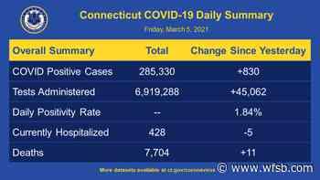 Coronavirus Coverage: CT's positivity rate is at 1.84% - WFSB