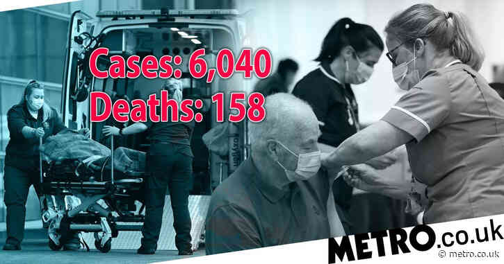 Another 158 people die with Covid in UK and 6,040 test positive