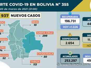 Tarija sube al tercer lugar con más casos COVID-19, en Bolivia suman 253.297 - La Razón (Bolivia)