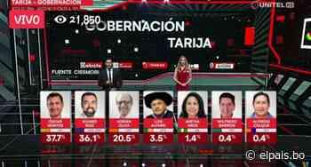 Montes y Ruiz van a segunda vuelta por la Gobernación de Tarija, según Ciesmori - El País