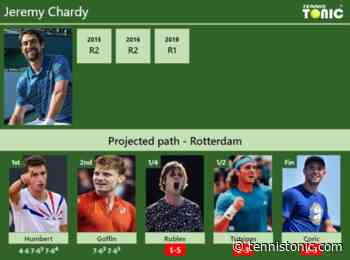 [UPDATED QF]. Prediction, H2H of Jeremy Chardy's draw vs Rublev, Tsitsipas, Coric to win Rotterdam - Tennis Tonic