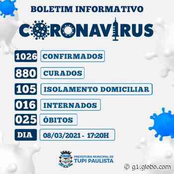 Tupi Paulista registra mais cinco mortes e total de óbitos pelo novo coronavírus passa para 25 - G1