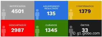 Divisão Municipal de Saúde de Pirapozinho informa a 33ª morte pela Covid-19 - G1