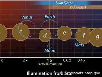 TRAPPIST-1 Exoplanets Solar System Comparison – Exoplanet Exploration: Planets Beyond our Solar System - NASA Exoplanet Exploration and Discovery