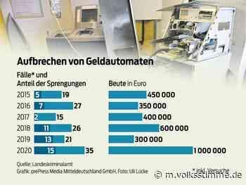 So viele Angriffe auf Bankautomaten wie nie - Volksstimme