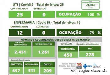 COVID-19: Pacientes de Modelo, Galvão e Pinhalzinho morrem nesta sexta-feira (26) no Hospital Regional de SMO - JRTV Jornal Regional