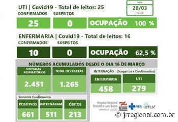 COVID-19: Dois pacientes de Dionísio Cerqueira e um de Itapiranga vão a óbito neste domingo (28) no Hospital Regional de SMO - JRTV Jornal Regional