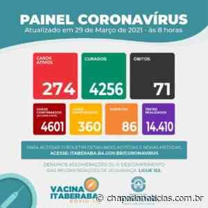 Itaberaba registra 31 novos casos da COVID-19 – Chapada Notícias - chapada notícias
