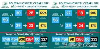 Boletins covid-19 do Hospital Cesar Leite e do Hospital de Manhumirim - JM1 Jornal das Montanhas - Jornal das Montanhas