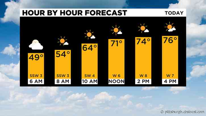 Pittsburgh Weather: Above Average Temperatures, Likely To Be The Warmest Day Of The Year