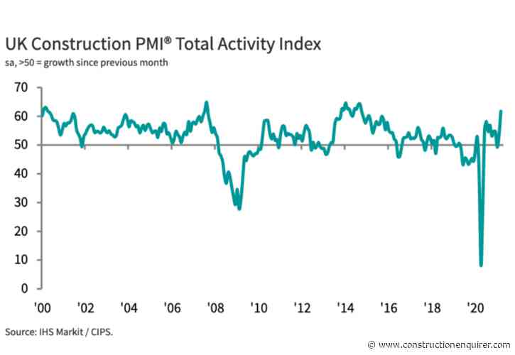 """Construction buyers report strong """"spring surge"""" in output"""