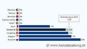 Grafik der Woche: Noch spielt die Schweiz bei den Firmensteuern vorne mit