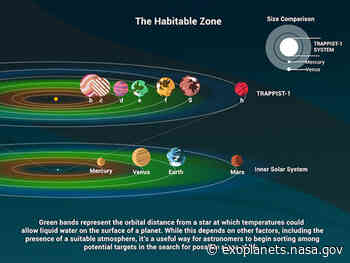 What Is the Habitable Zone? – Exoplanet Exploration: Planets Beyond our Solar System - NASA Exoplanet Exploration and Discovery