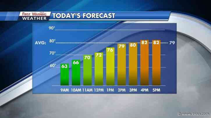 Sunny and warmer for Sunday with unsettled weather for the work week