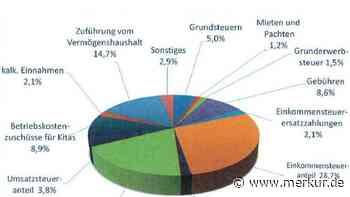 Odelzhausen: Rücklagen sind bis Ende 2022 aufgebraucht - Merkur Online