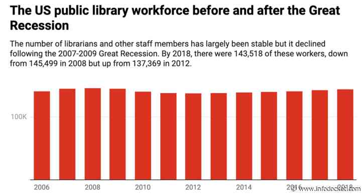 """143,518 US Public Library Workers are Keeping Their Communities Informed, Connected and Engaged – But Their Jobs May Be At Risk"""