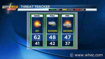 First Alert Weather: Winning Wednesday, then showers return