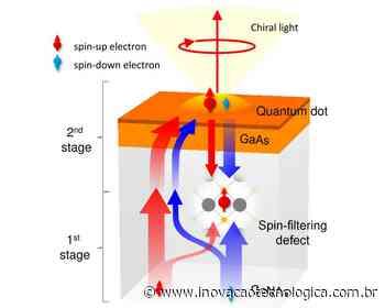 Spintrônica I: Elétron troca dados com luz a temperatura ambiente - Site Inovação Tecnológica