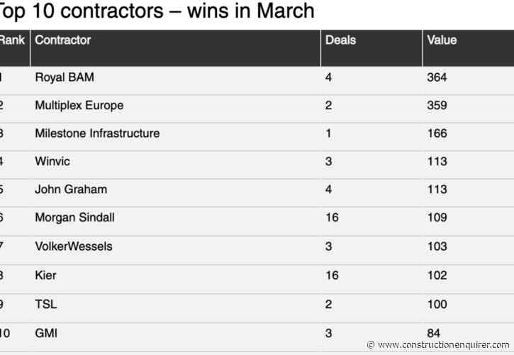 BAM tops new-look interactive contracts leagues