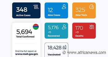 Coronavirus - Gambia: COVID-19 update (15 April 2021) - Africanews English