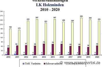 POL-HOL: Verkehrsunfallstatistik des Polizeikommissariats Holzminden für das Jahr 2020 - Presseportal.de