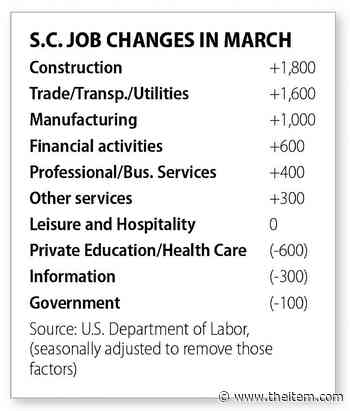South Carolina economy treads slowly compared to U.S. in March; state adds 4700 jobs, but nation up 916000 - Sumter Item