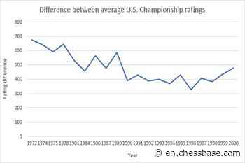 The ratings gap and gender: Analyzing U.S. Chess Championships (Part II) - Chessbase News