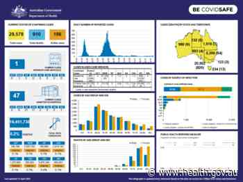 Coronavirus (COVID-19) at a glance – 21 April 2021 - Australian Government Department of Health