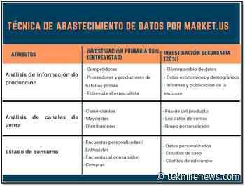 Goma de algarrobo (E-410) Mercado Estrategias comerciales, últimas técnicas, tamaño, participación global y pronóstico hasta 2031 - teknlifenews - Tek'n'Life