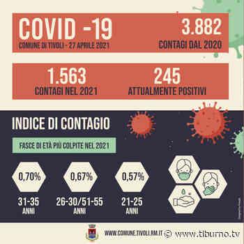 Tivoli - 245 gli attualmente positivi al Sars-Cov-2 - Tiburno.tv Tiburno.tv - Tiburno.tv