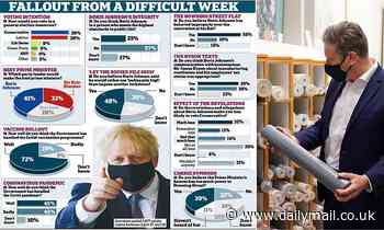 Daily Mail poll shows Tory party lead has been slashed to just 1%