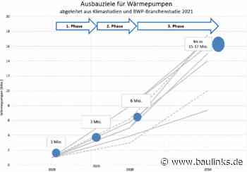 BWP-Roadmap zur Dekarbonisierung des Gebäudesektors