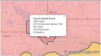 Grande Prairie adds 61 new COVID-19 cases, Alberta records 2048 - EverythingGP