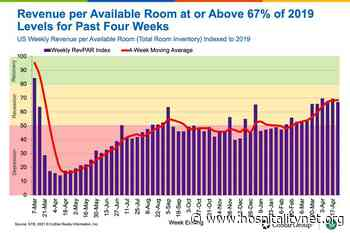 Performance Of Smaller, Economy Hotels Close To 2019 Levels - Hospitality Net