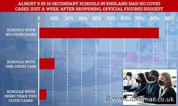 Covid England: Almost 85% of secondary schools in England 'had NO cases after they opened'