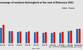 The Covid toll on older workers: 30% of the 1.3million on furlough fear being SACKED when it ends