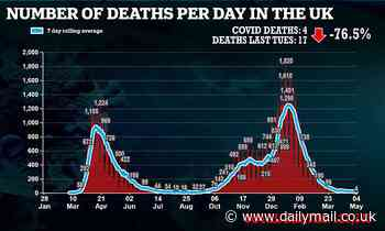 UK records FOUR Covid deaths: Fatalities stay in single figures for second day running