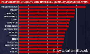 Nearly 60% of female students say they have been sexually assaulted at university, survey reveals
