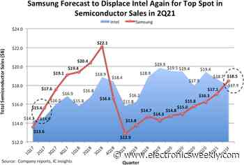 Samsung to regain No.1 semi slot in Q2