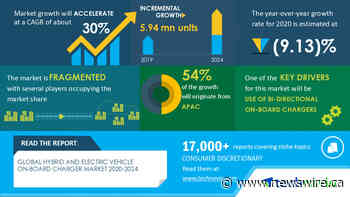 Worldwide Hybrid and Electric Vehicle On-Board Charger Market 2020-2024 - Opportunity Analysis for New Entrants |Technavio