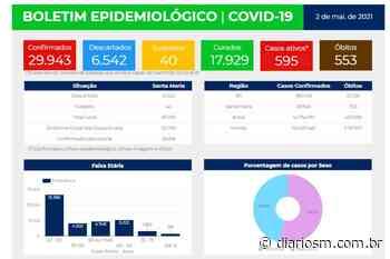 Com mais 59 registros, Santa Maria se aproxima dos 30 mil casos confirmados de Covid-19 - Diário de Santa Maria