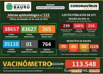 03/05/2021 18:13 Bauru confirma oito novos óbitos por Covid-19 A cidade contabiliza - JCNET - Jornal da Cidade de Bauru
