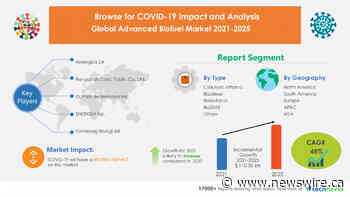 Analyzing COVID-19 Impact on Advanced Biofuel Market | 31.77% YOY Growth expected in 2021 despite 2nd wave | Technavio